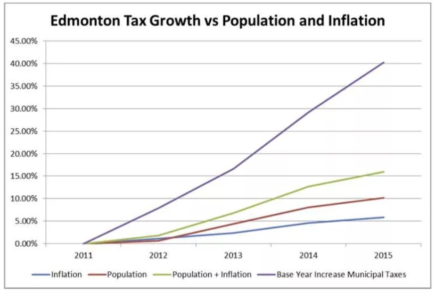 edmonton-taxes-and-inflation