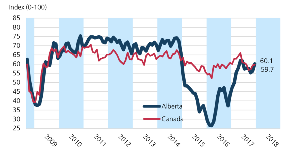 Alberta Business Optimism