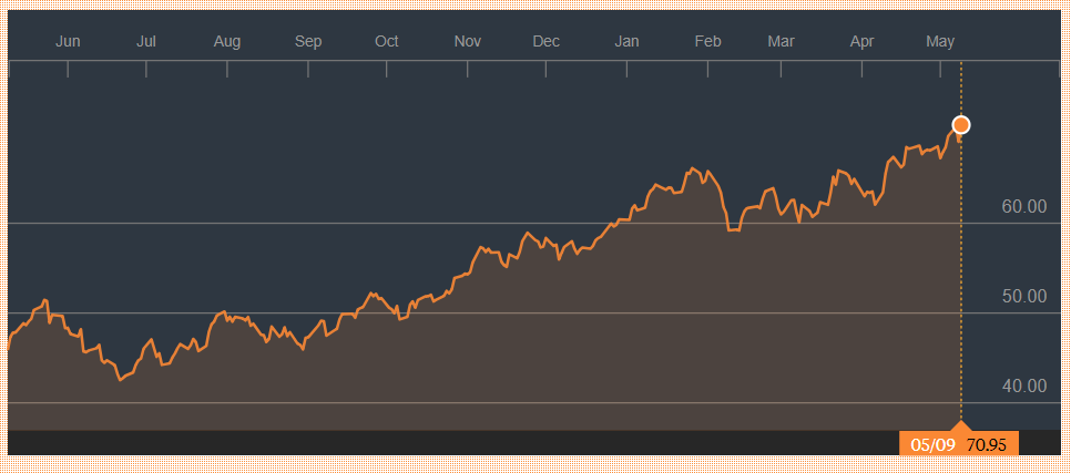 oil1year